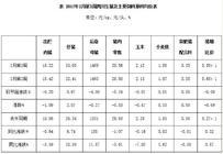 2017年2月第3周四川省生猪指标呈调整