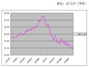 2017年2月份批发市场价格月度分析报告