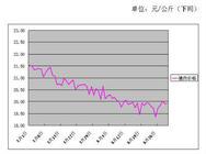 2017年6月份批发市场价格月度分析报告