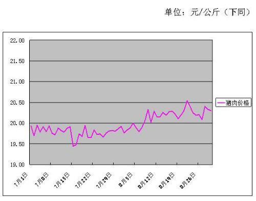 2017年8月份批发市场价格月度分析报告
