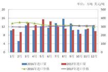 苜蓿干草进口增长放缓 燕麦草进口涨势强劲