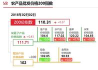 """2月2日""""农产品批发价格200指数"""""""