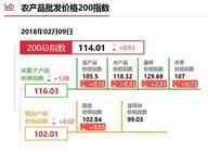 """2月9日""""农产品批发价格200指数"""""""
