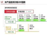 """3月2日""""农产品批发价格200指数"""""""