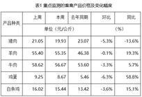行情监测报告:春节过后 农产品价格普遍走低