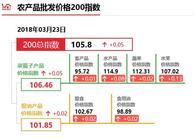 """3月26日""""农产品批发价格200指数"""""""