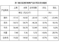 农批市场一周行情监测:猪肉 蔬菜价格继续走低