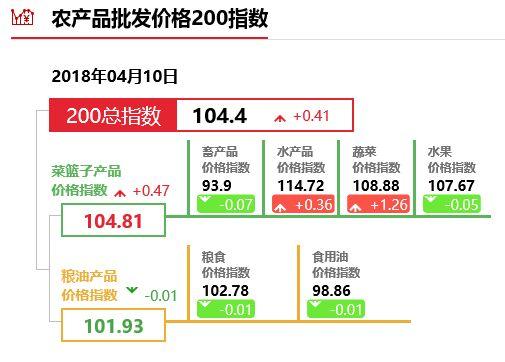 """4月10日""""农产品批发价格200指数"""""""