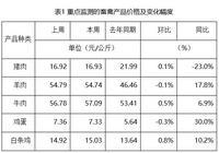 农产品批发市场价格行情监测:鸡蛋价格小幅走低