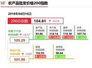 """4月16日""""农产品批发价格200指数"""""""