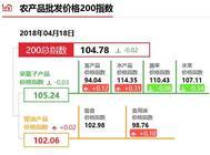 """4月18日""""农产品批发价格200指数"""""""