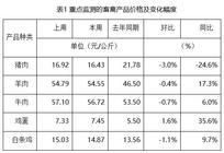 全国农产品批发市场价格监测:本周鸡蛋价格反弹